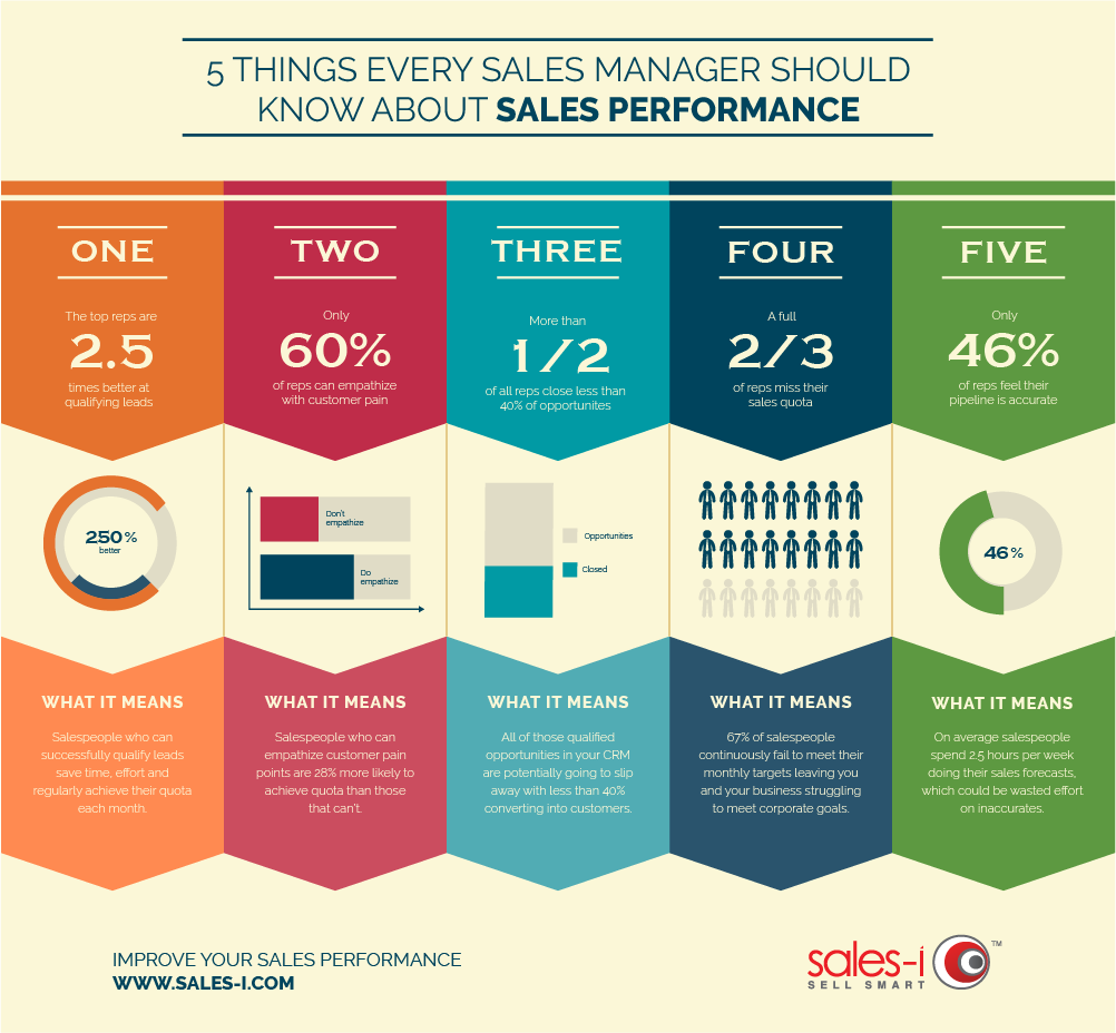 Things every sales manager should know about sales performance