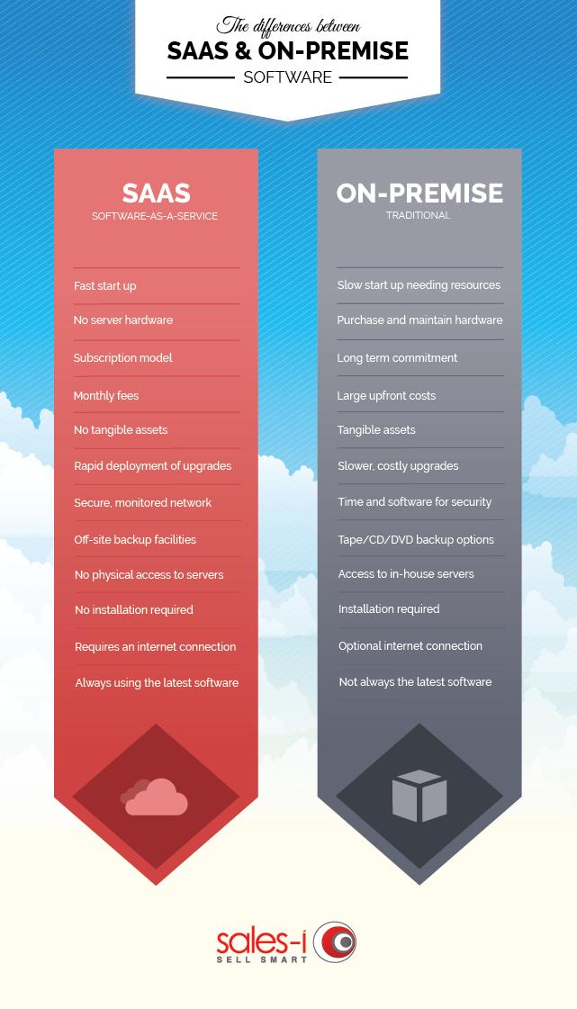saas vs on-premise infographic