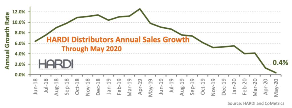 sales-iHVACsectorusers buck the national trend.